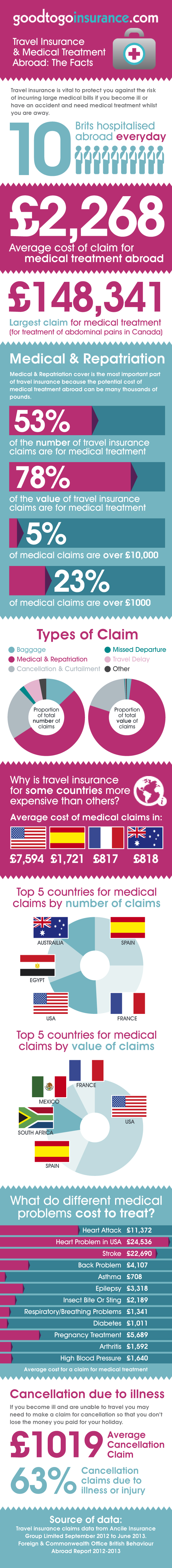 Travel insurance and medical conditions: What would the cost of medical treatment abroad be if you are uninsured?
