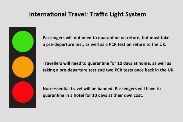 International Travel - Traffic Light System